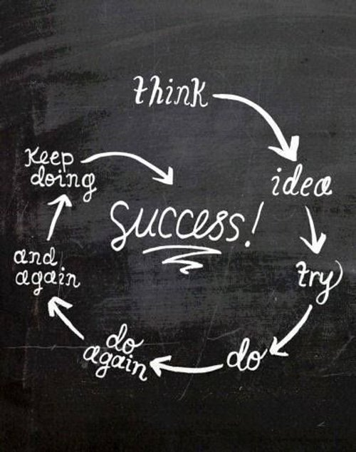 1421347134-success-chart-motivational-quotes-sayings-pictures